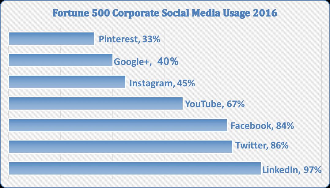 Fortune 500 social media usage 2016